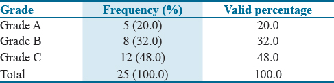 Table 3: The percentage of frequency among three different grades of mandibular bite imprints on skin