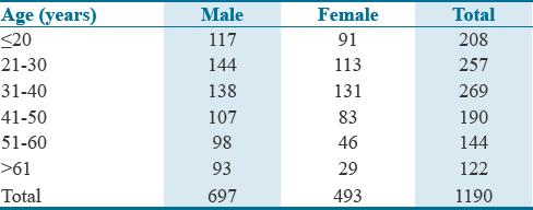Table 2: Age-wise distribution maxillofacial fractures